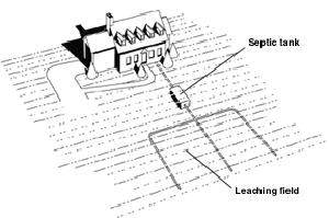 What Is A Leach Field S Amp E Septic Service