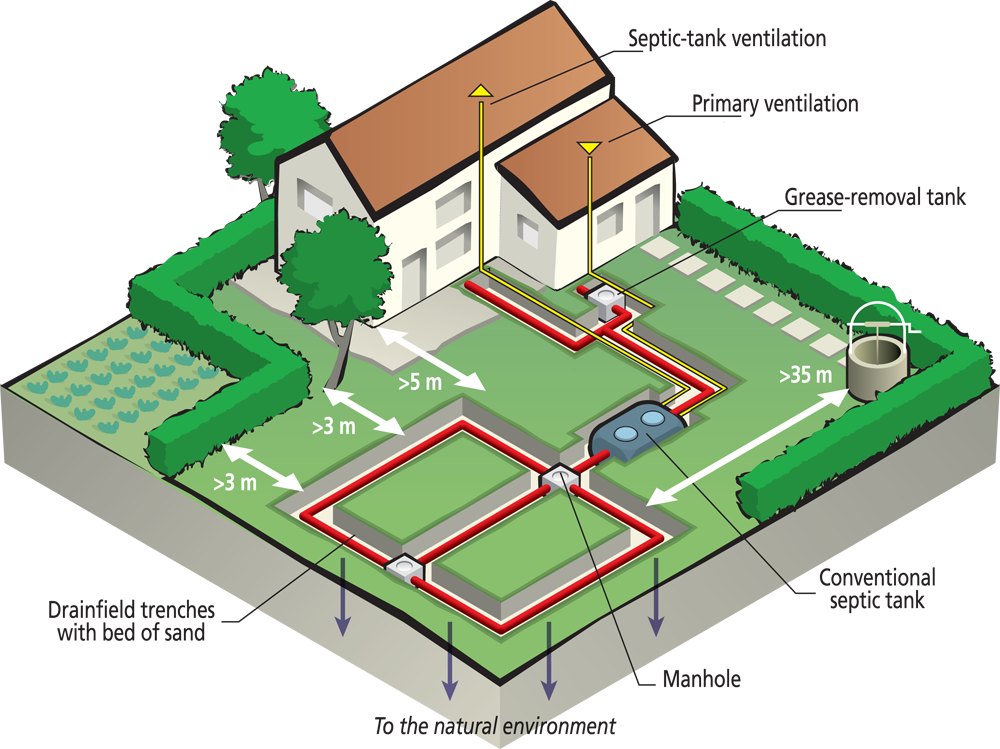A Quick Lesson On How A Septic System Works S Amp E Septic